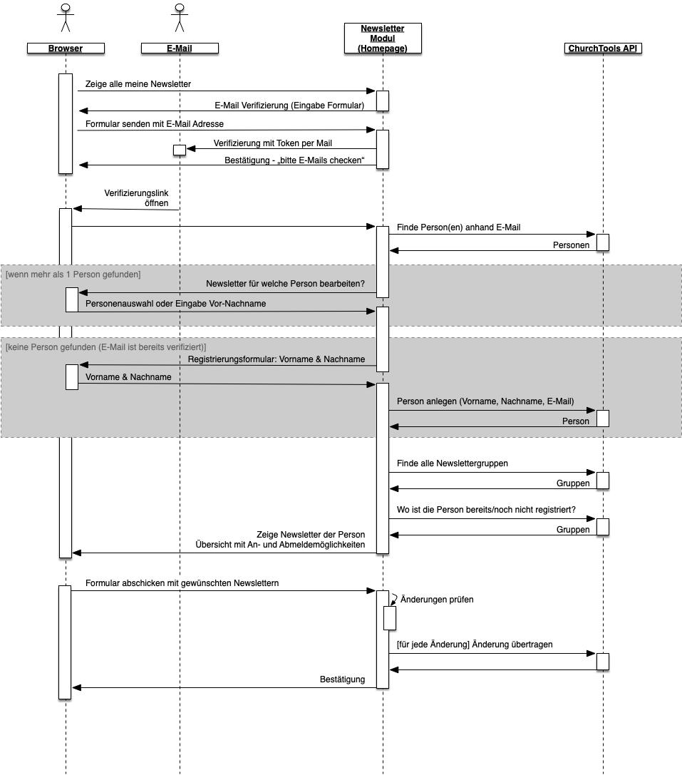 Sequenz-Diagramm