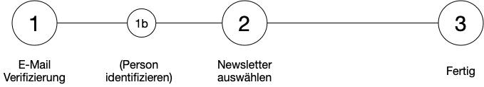 Drei Schritte